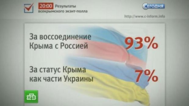 Majoritatea a votat pentru secesiunea Crimeii