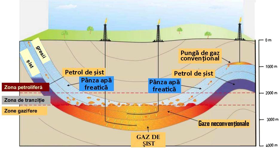 gaz de sist poluare panza freatica