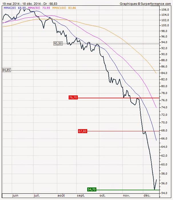 pretul petrolului decembrie 2014