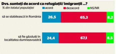 sondaj imigranti _1