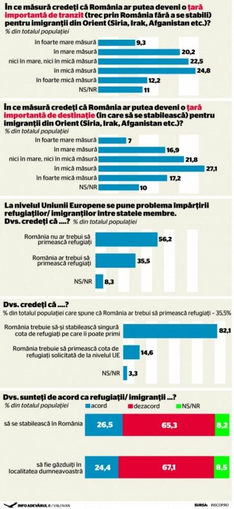 sondaj imigranti
